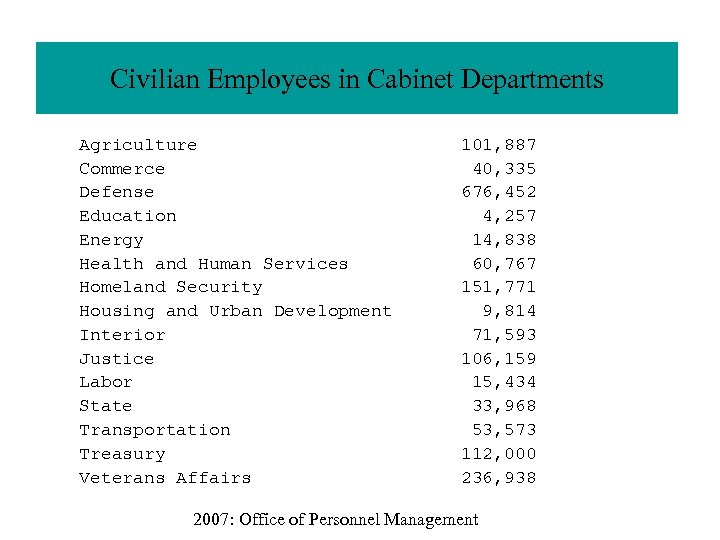 Civilian Employees in Cabinet Departments Agriculture Commerce Defense Education Energy Health and Human Services