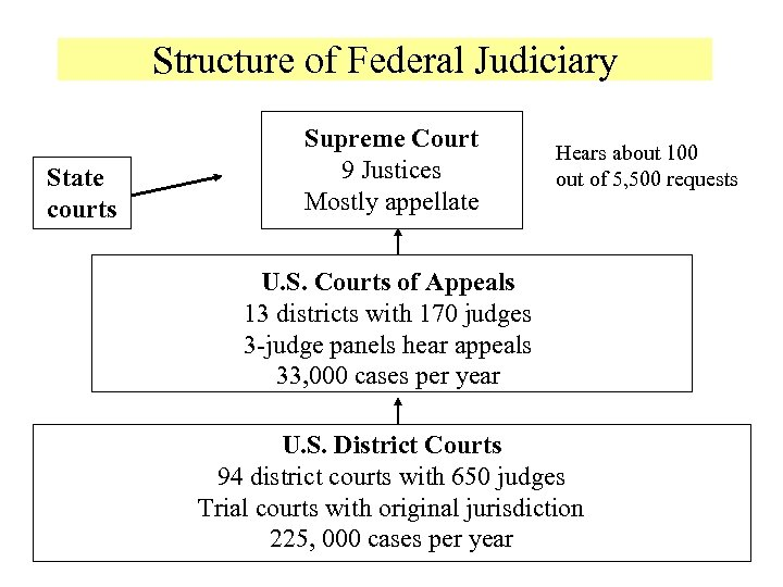 Structure of Federal Judiciary State courts Supreme Court 9 Justices Mostly appellate Hears about
