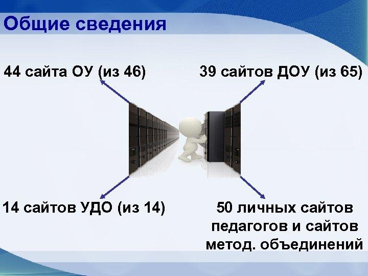 Общие сведения 44 сайта ОУ (из 46) 14 сайтов УДО (из 14) 39 сайтов