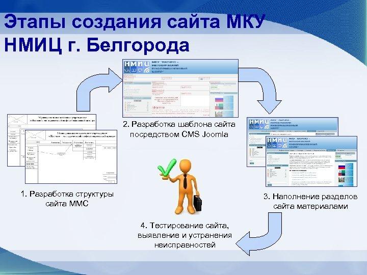 Этапы создания сайта МКУ НМИЦ г. Белгорода 2. Разработка шаблона сайта посредством CMS Joomla