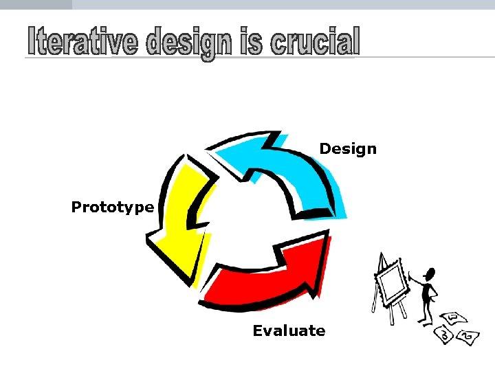 Design Prototype Evaluate