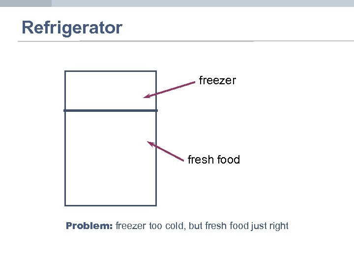 Refrigerator freezer fresh food Problem: freezer too cold, but fresh food just right