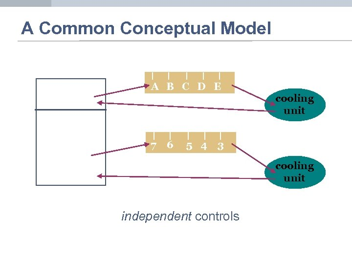 A Common Conceptual Model A B C D E 7 6 5 4 cooling