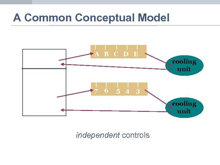 A Common Conceptual Model A B C D E 7 6 5 4 cooling