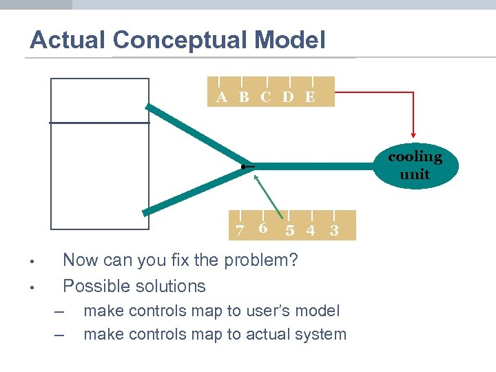 Actual Conceptual Model A B C D E cooling unit 7 • • 6