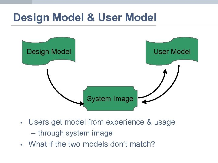 Design Model & User Model Design Model User Model System Image • • Users