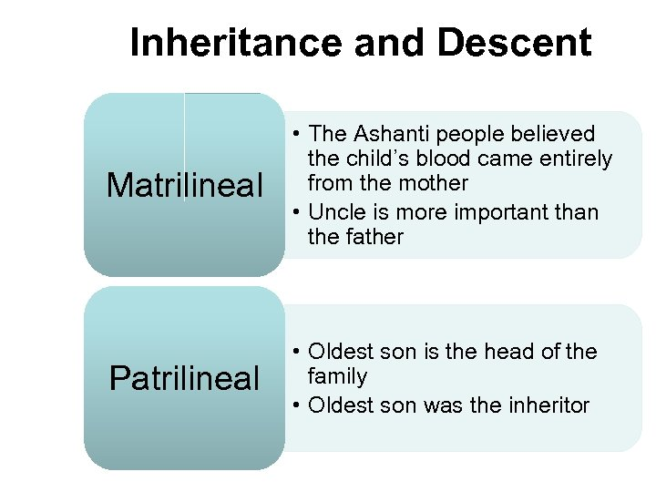 Inheritance and Descent Matrilineal • The Ashanti people believed the child's blood came entirely