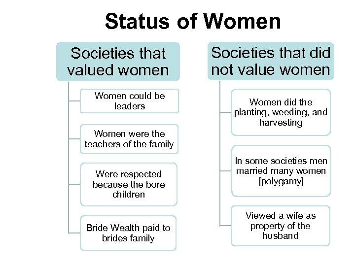 Status of Women Societies that valued women Women could be leaders Societies that did