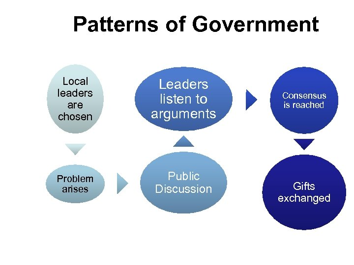 Patterns of Government Local leaders are chosen Leaders listen to arguments Problem arises Public