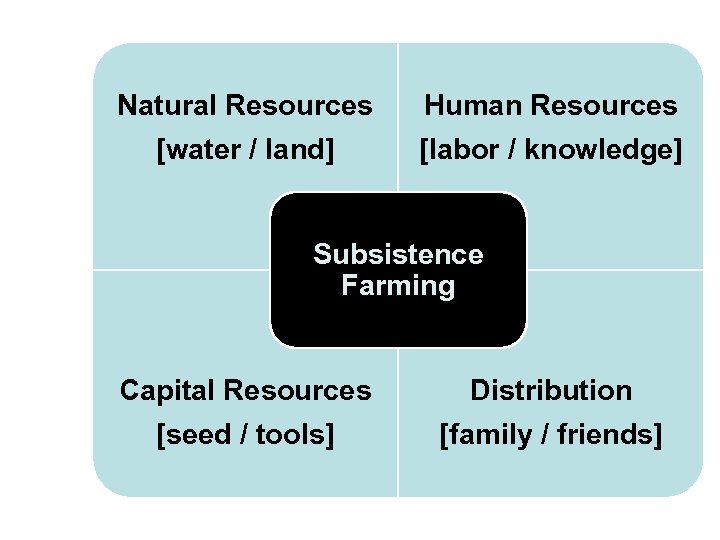 Natural Resources [water / land] Human Resources [labor / knowledge] Subsistence Farming Capital Resources