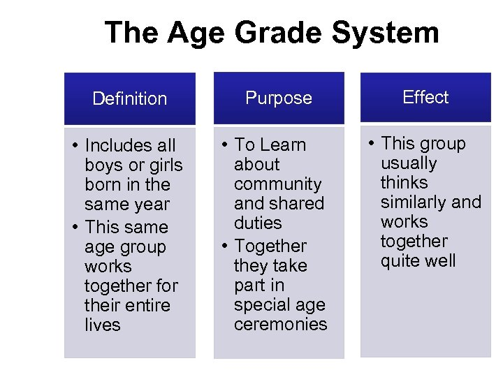 The Age Grade System Definition Purpose Effect • Includes all boys or girls born