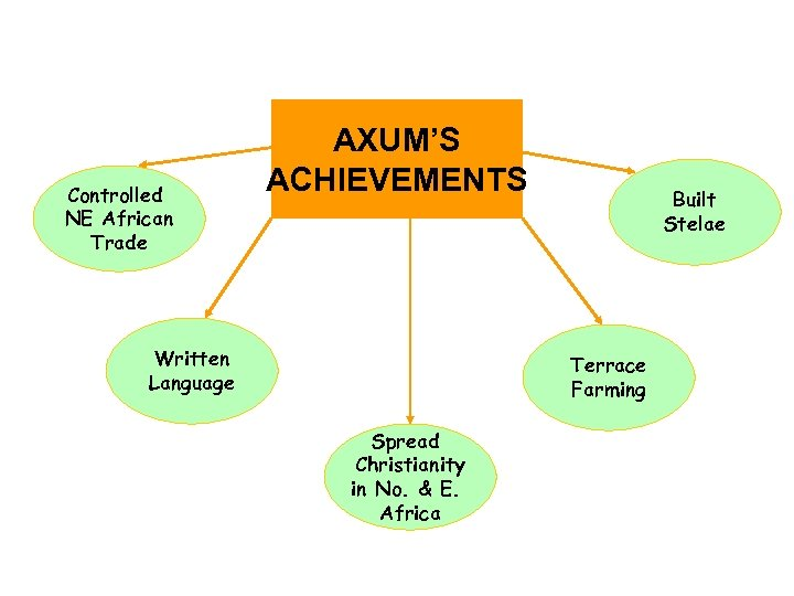 Controlled NE African Trade AXUM'S ACHIEVEMENTS Written Language Built Stelae Terrace Farming Spread Christianity