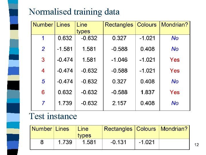 Normalised training data Test instance 12