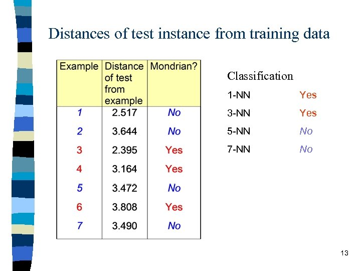 Distances of test instance from training data Classification 1 -NN Yes 3 -NN Yes