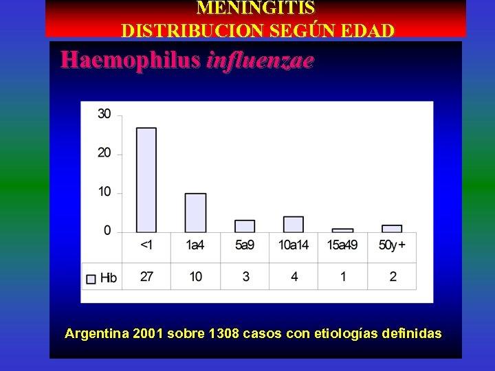MENINGITIS DISTRIBUCION SEGÚN EDAD Haemophilus influenzae Argentina 2001 sobre 1308 casos con etiologías definidas