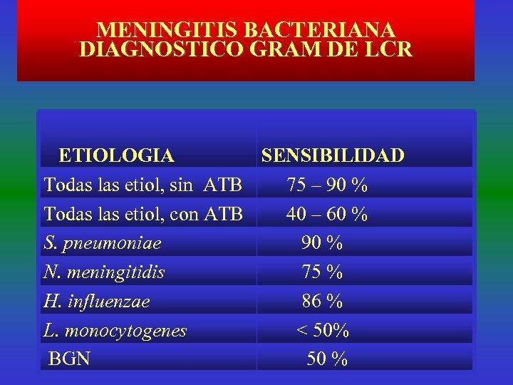 MENINGITIS BACTERIANA DIAGNOSTICO GRAM DE LCR ETIOLOGIA SENSIBILIDAD Todas las etiol, sin ATB 75