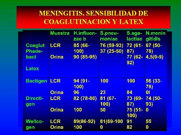 MENINGITIS. SENSIBILIDAD DE COAGLUTINACION Y LATEX