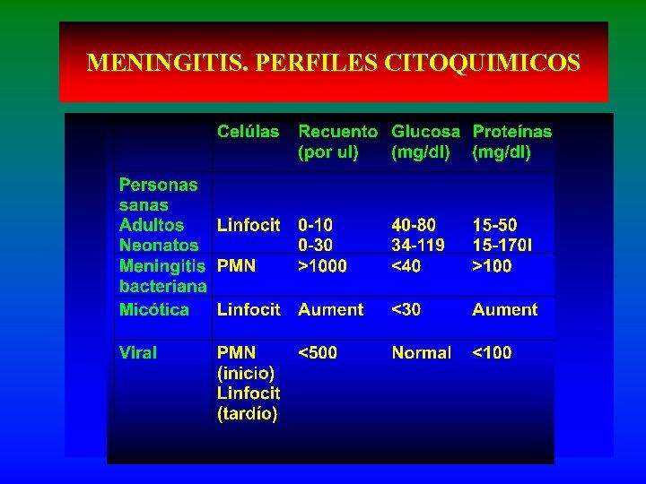 MENINGITIS. PERFILES CITOQUIMICOS