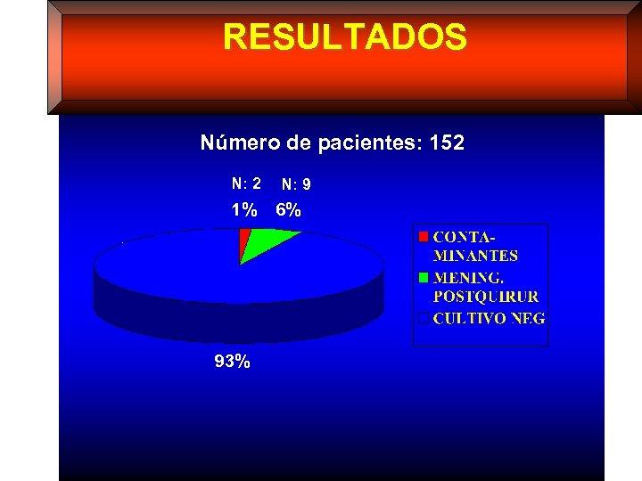 RESULTADOS Número de pacientes: 152 N: 2 1% 93% N: 9 6%