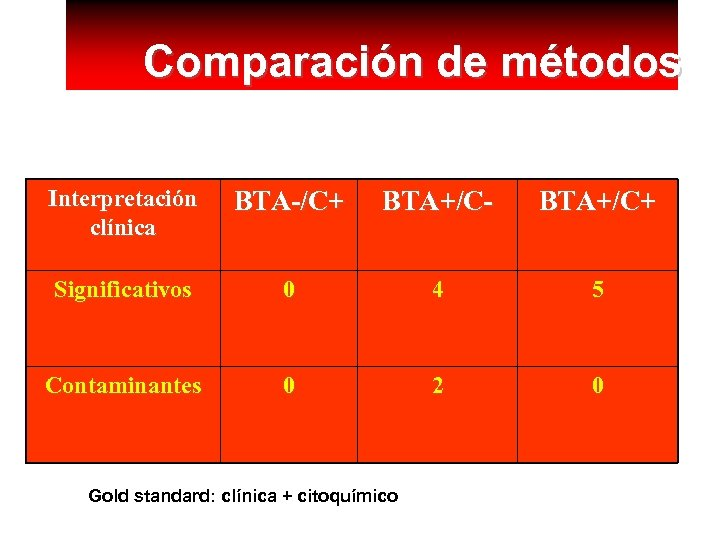Comparación de métodos Interpretación clínica BTA-/C+ BTA+/C- BTA+/C+ Significativos 0 4 5 Contaminantes 0