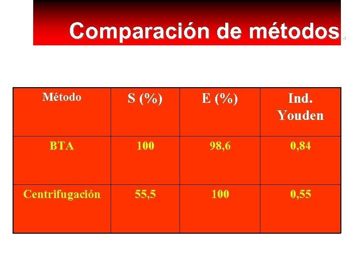 Comparación de métodos. Método S (%) E (%) Ind. Youden BTA 100 98, 6