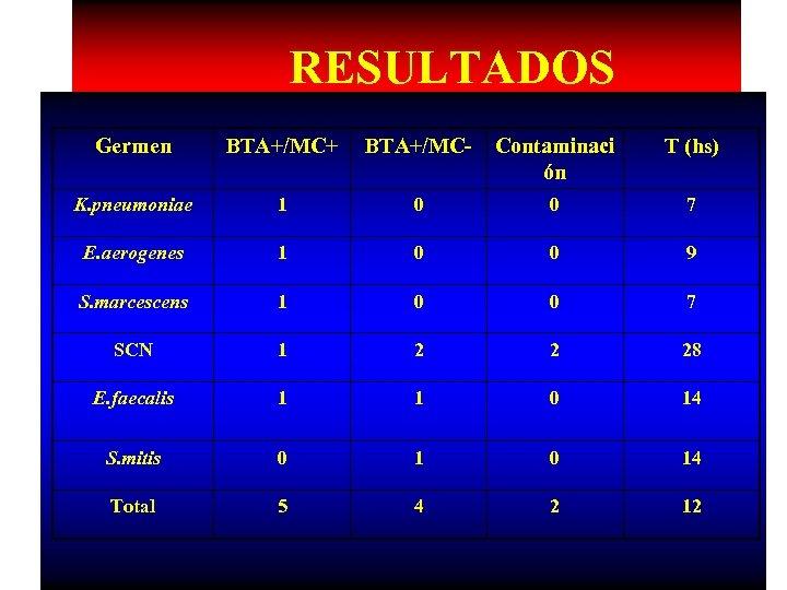 RESULTADOS Germen BTA+/MC+ BTA+/MC- Contaminaci ón T (hs) K. pneumoniae 1 0 0 7