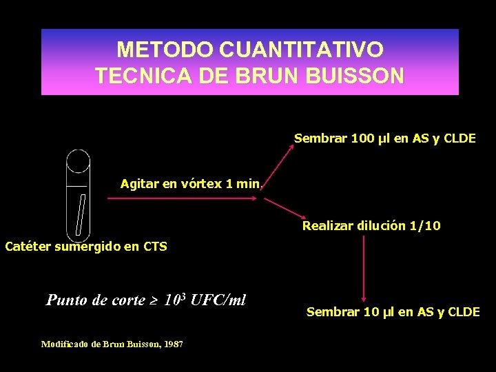 METODO CUANTITATIVO TECNICA DE BRUN BUISSON Sembrar 100 µl en AS y CLDE Agitar