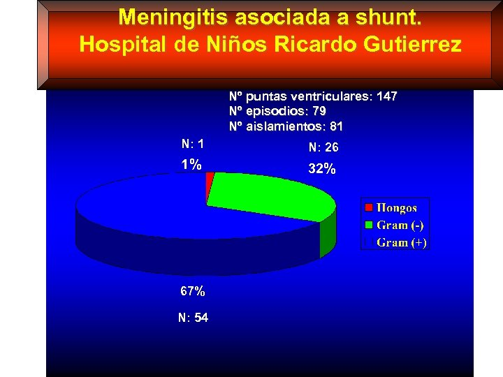 Meningitis asociada a shunt. Hospital de Niños Ricardo Gutierrez Nº puntas ventriculares: 147 Nº