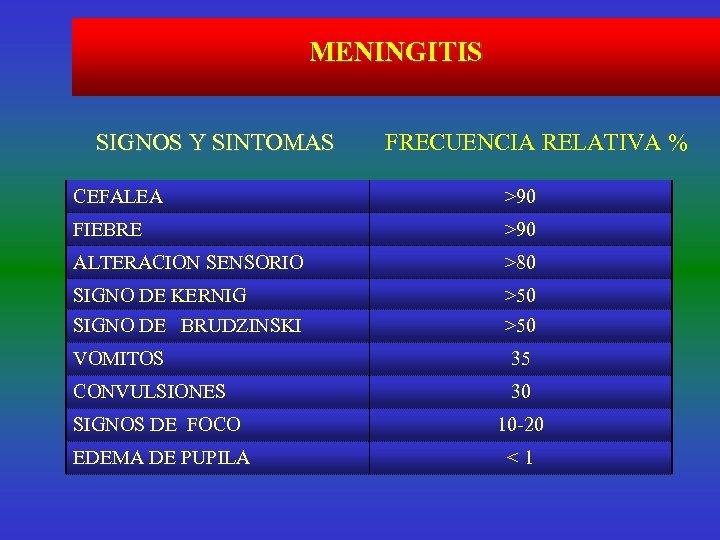 MENINGITIS SIGNOS Y SINTOMAS FRECUENCIA RELATIVA % CEFALEA >90 FIEBRE >90 ALTERACION SENSORIO >80