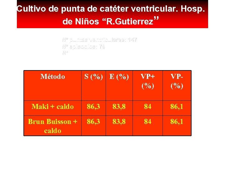 "Cultivo de punta de catéter ventricular. Hosp. de Niños ""R. Gutierrez"" Nº puntas ventriculares:"