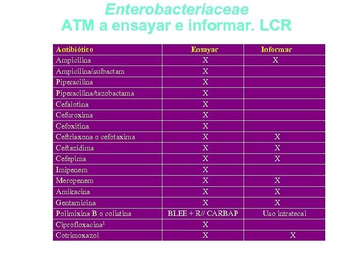 Enterobacteriaceae ATM a ensayar e informar. LCR Antibiótico Ampicilina/sulbactam Piperacilina/tazobactama Cefalotina Cefuroxima Cefoxitina Ceftriaxona
