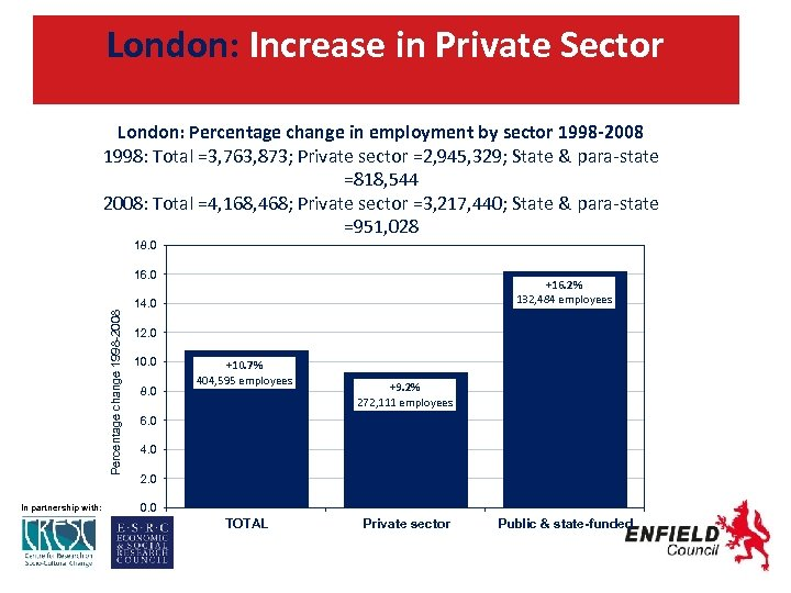 London: Increase in Private Sector London: Percentage change in employment by sector 1998 -2008