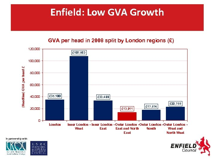 Enfield: Low GVA Growth GVA per head in 2008 split by London regions (£)
