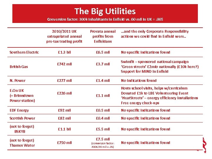 The Big Utilities Conversion factor: 300 k inhabitants in Enfield vs. 60 mil in