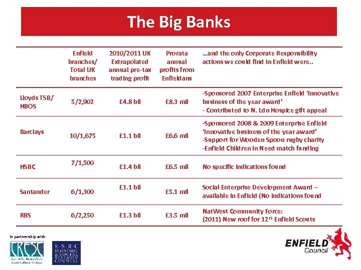 The Big Banks Enfield branches/ Total UK branches Lloyds TSB/ HBOS Barclays HSBC 5/2,