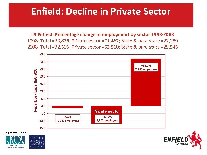 Enfield: Decline in Private Sector LB Enfield: Percentage change in employment by sector 1998