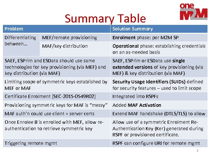 Summary Table Problem Differentiating between… Solution Summary MEF/remote provisioning Enrolment phase: per M 2