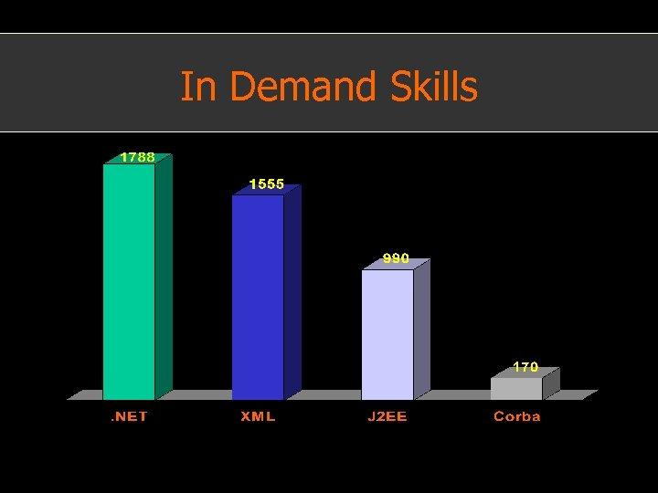 In Demand Skills