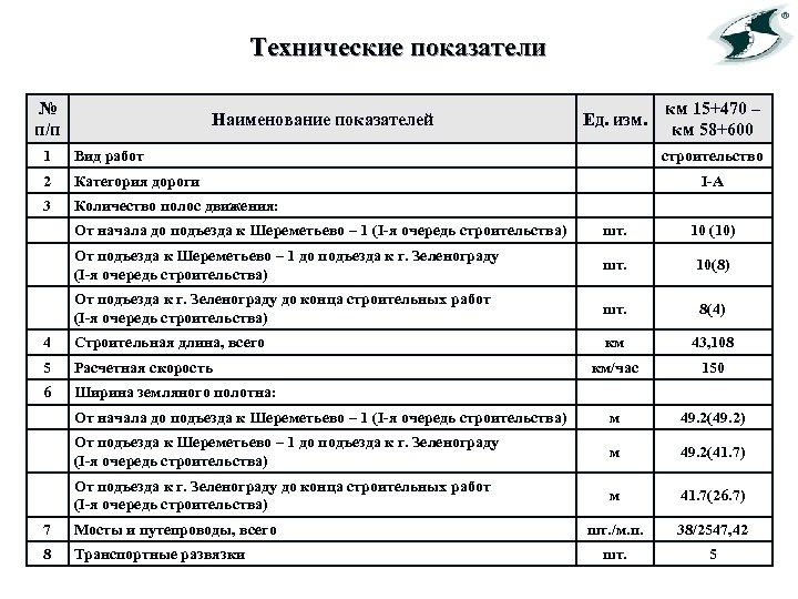 Технические показатели № п/п Наименование показателей 1 Вид работ 2 Категория дороги 3 Ед.
