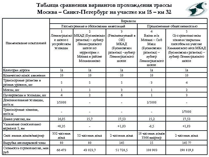 Таблица сравнения вариантов прохождения трассы Москва – Санкт-Петербург на участке км 15 – км
