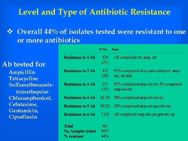 Level and Type of Antibiotic Resistance v Overall 44% of isolates tested were resistant