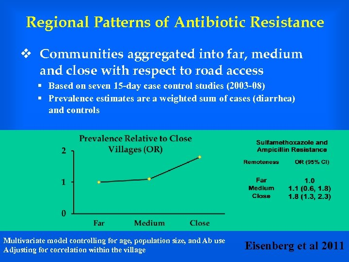 Regional Patterns of Antibiotic Resistance v Communities aggregated into far, medium and close with