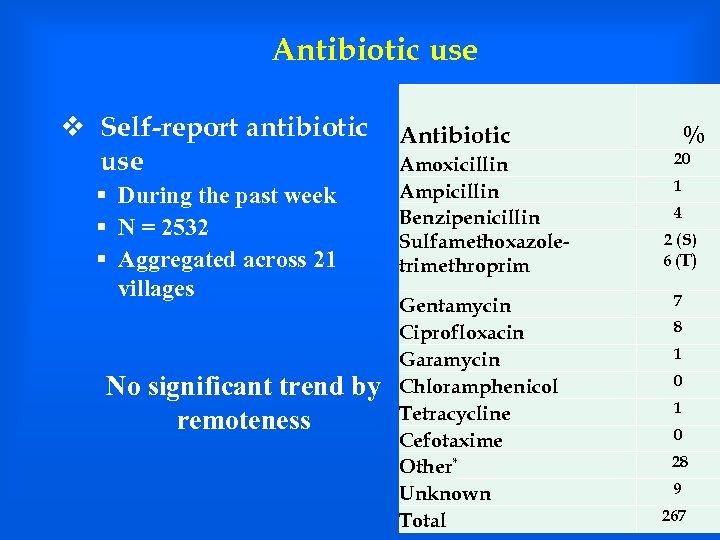Antibiotic use v Self-report antibiotic use § During the past week § N =
