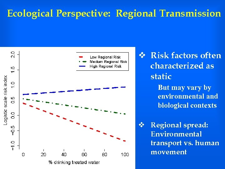 Ecological Perspective: Regional Transmission v Risk factors often characterized as static But may vary