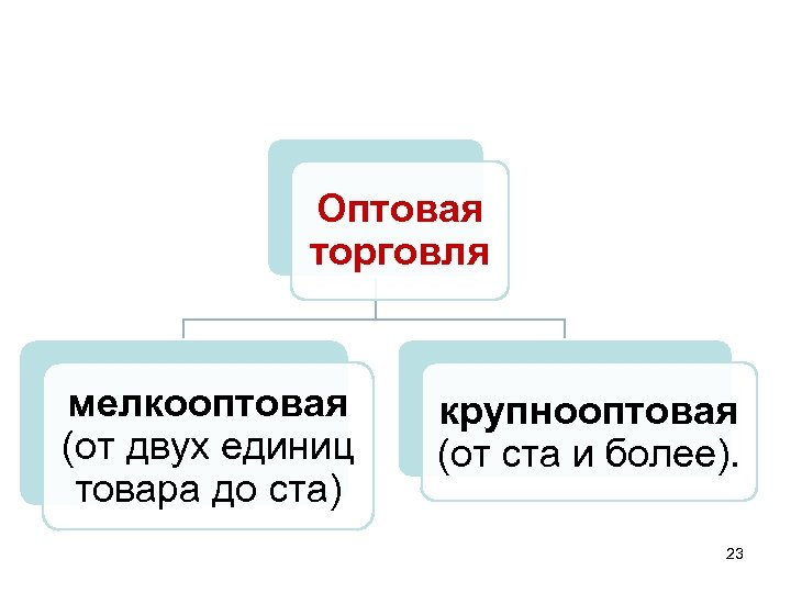 Оптовая торговля мелкооптовая (от двух единиц товара до ста) крупнооптовая (от ста и более).