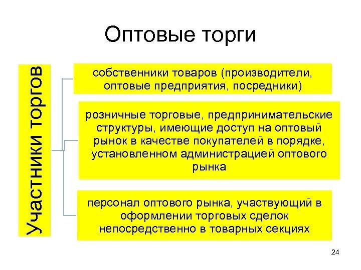Участники торгов Оптовые торги собственники товаров (производители, оптовые предприятия, посредники) розничные торговые, предпринимательские структуры,