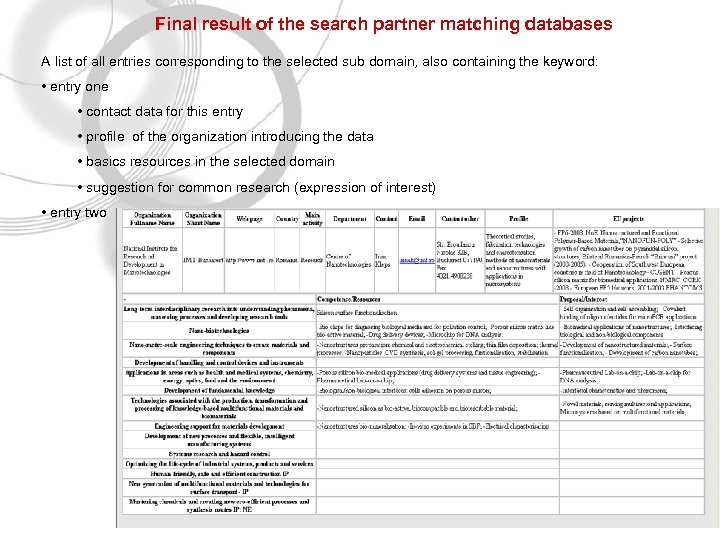 Final result of the search partner matching databases A list of all entries corresponding
