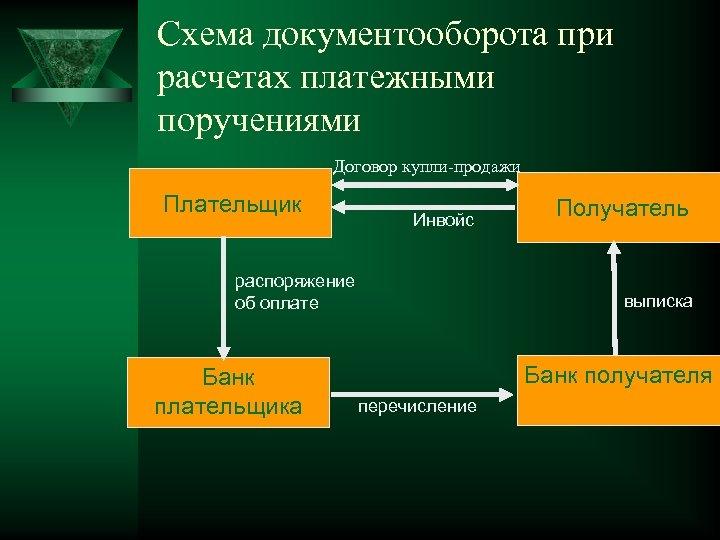 Схема документооборота при расчетах платежными поручениями Договор купли-продажи Плательщик Инвойс распоряжение об оплате Банк
