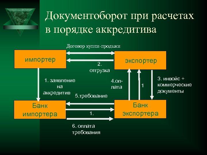 Документоборот при расчетах в порядке аккредитива Договор купли-продажи импортер экспортер 2. отгрузка 1. заявление
