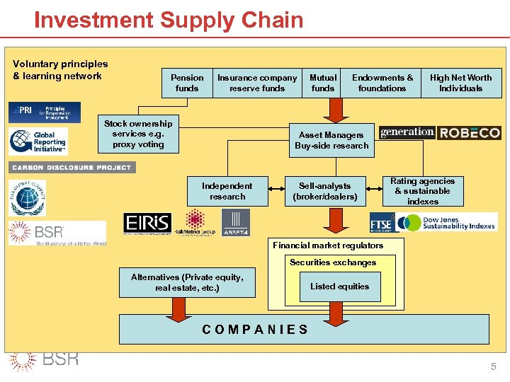 Investment Supply Chain Voluntary principles & learning network Pension funds Insurance company reserve funds